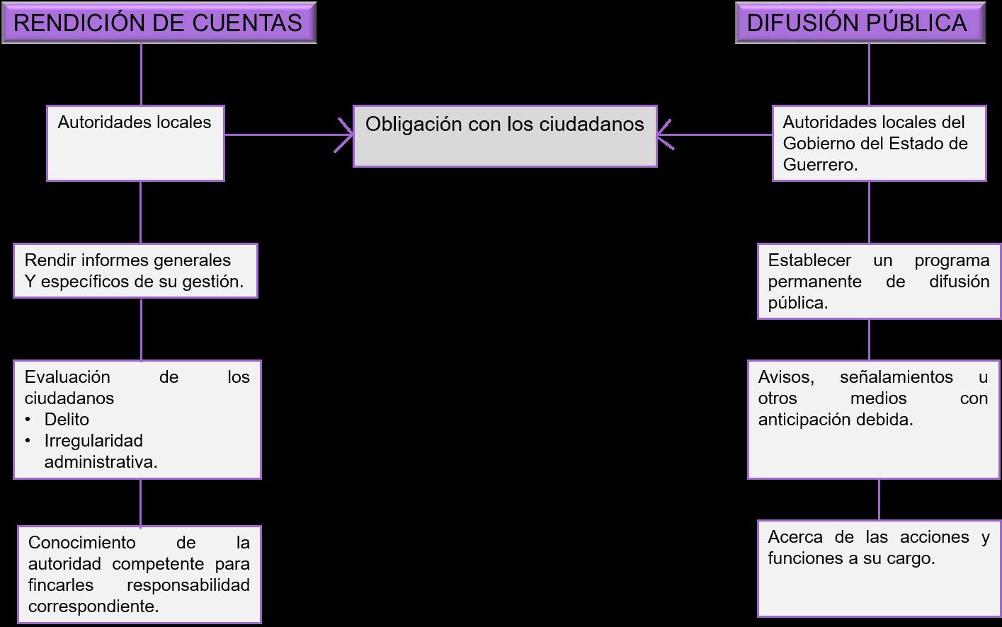 difusion_rendicion