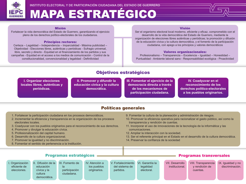 Mapa Estratégico IEPC Guerrero